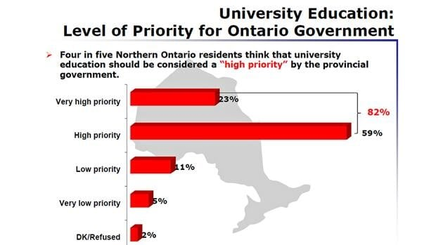 A survey by the Ontario Confederation of University Faculty Associations says residents in northern Ontario do not want the government's deficit-cutting agenda to compromise the quality of university education in the province.