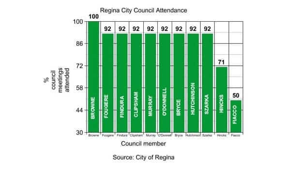 Regina Mayor Pat Fiacco, who is not running for re-election, had the worst council attendance record.