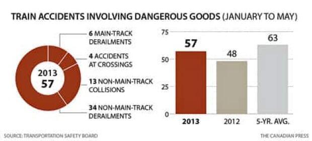 cp-tsb-derailment-stats-2