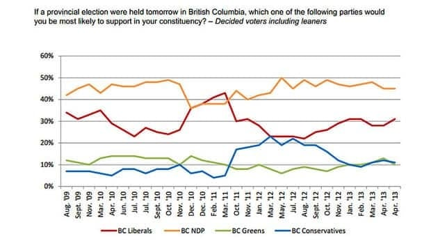 The online poll conducted by Angus Ried asked 812 B.C. voters on April 24 and 25, If a provincial election were held tomorrow in British Columbia, which one of the following parties would you be most likely to support in your constituency? The results, which were weighted to reflect age and population include decided voters and leaners.