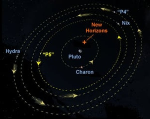 si-pluto-orbits