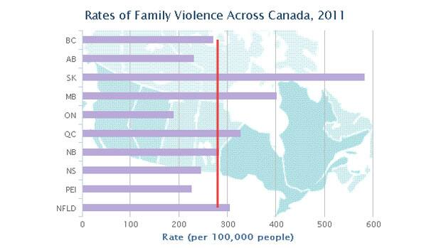 Teen violence rate