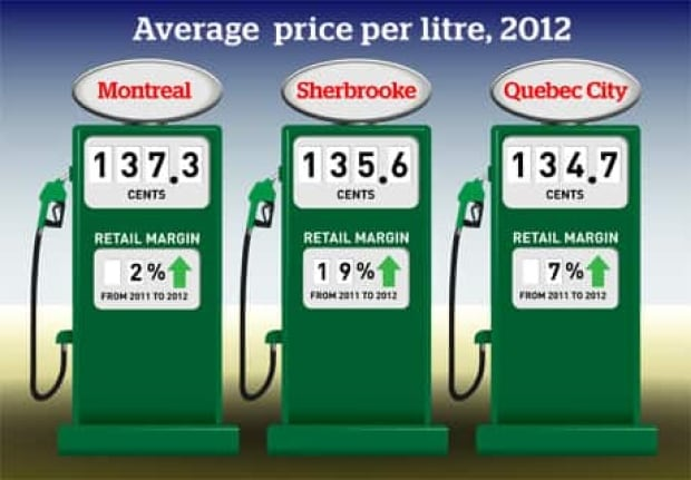 gas-prices-460