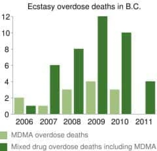 mi-bc-120112-ecstacy-related-deaths