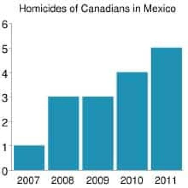 si-bc-120104-mexico-homicides