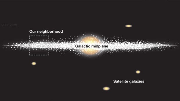 A diagram showing the Milky Way disk of stars and some satellite galaxies. The 'our neighbourhood' section shows the approximate position of the Earth's solar system within the disk.
