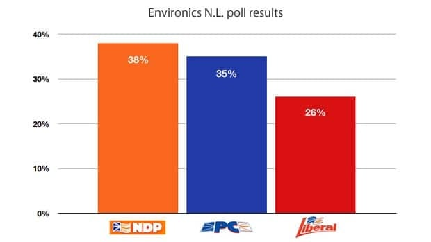 Environics Research Group conducted 1,000 telephone interviews in Newfoundland and Labrador between June 19 and 29, asking respondents which party's candidate they would support if an election was held that day. The overall margin of error is plus or minus 3.2 per cent, 19 times out of 20.