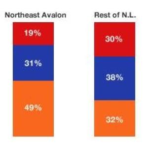environics-nl-poll-results-220