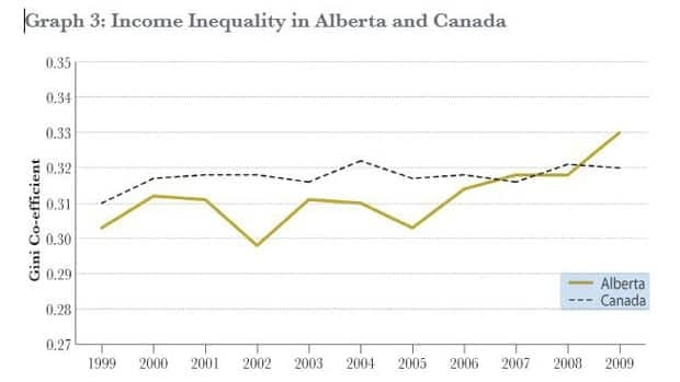 This graph in the report released by Vibrant Communities Calgary shows a growing income gap in Alberta. Source: Statistics Canada.