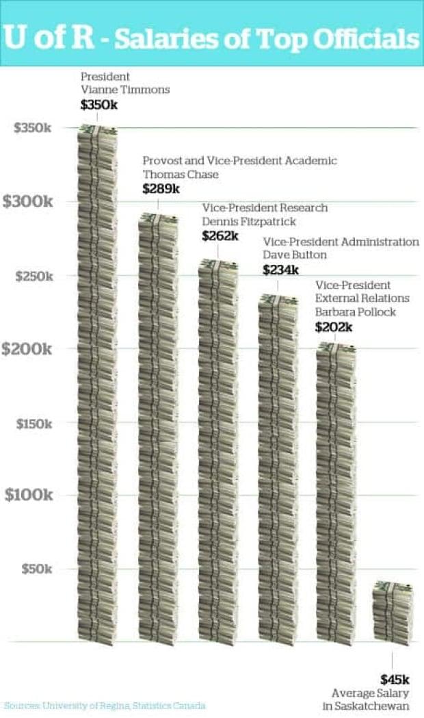 fi-uofr-salaries
