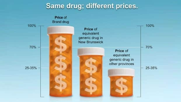 A comparison of drug costs in Canada. (Government of New Brunswick)
