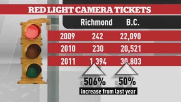 ICBC stats show the marked increase in Richmond offences relative to the rest of B.C.