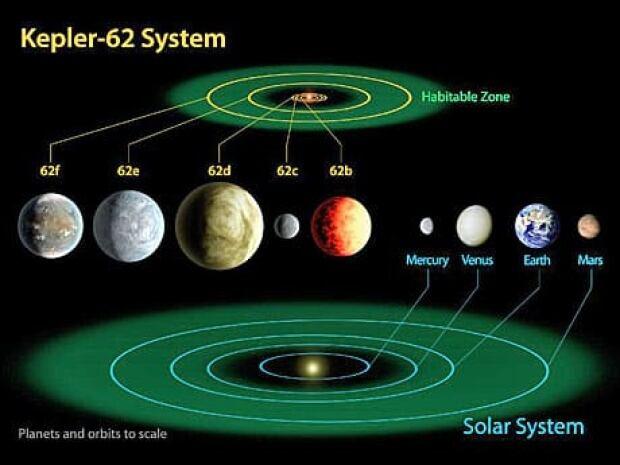 fi-460-742663main_kepler-62-earth-comparison