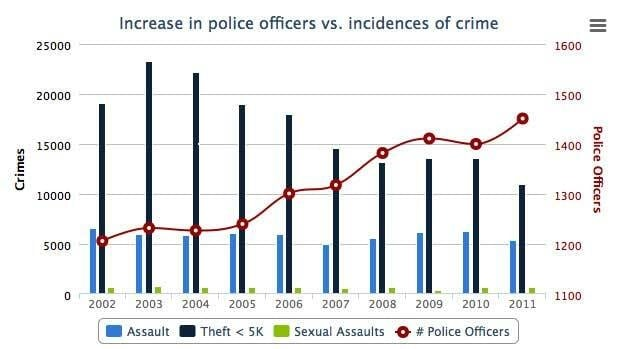 The number of Winnipeg police officers has grown over the years, but that has not clearly translated into a decrease in crime, as these statistics show.