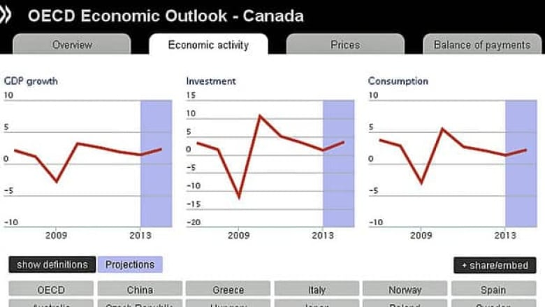 Oecd Reduces Growth Estimates For Canadian Economy Cbc News