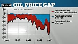 300-price-chart