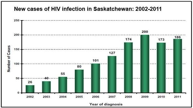 New HIV infections went up in 2011, but are down from 2009 when the new cases peaked.