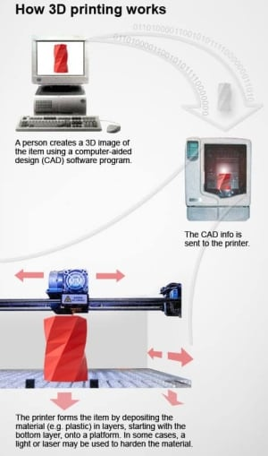 What is 3D printing? How does a 3D printer work? Learn 3D ...