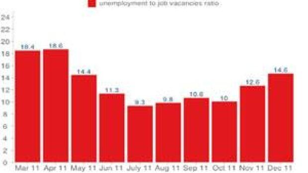 pe-mi-job-vacancies-chart