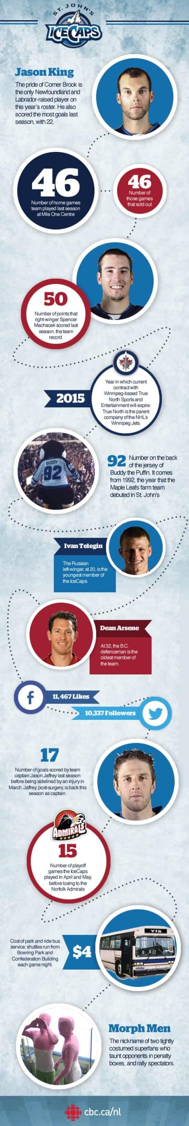nl-icecaps-infographic-20121019