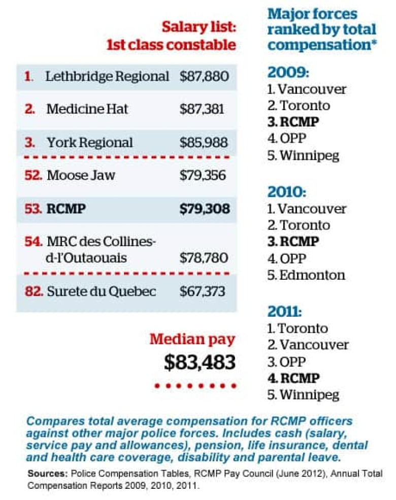 Mountie pay below other police, report says | CBC News