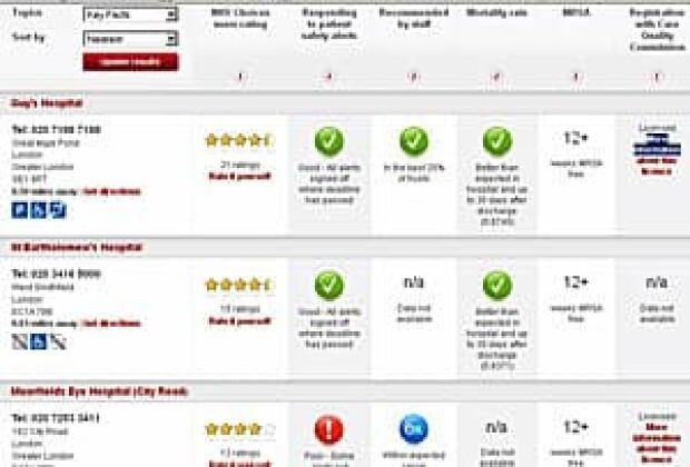 si-nhs-ratings