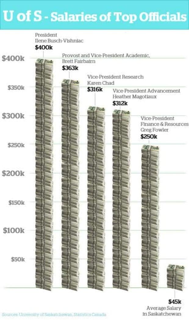fi-u-of-s-salaries-info