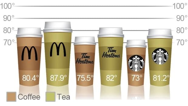 A chart shows a comparison between the temperatures of coffee and tea beverages purchased in Toronto.