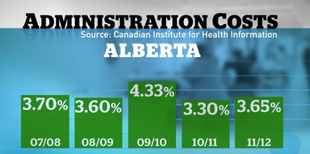 Administrative costs health care Alberta