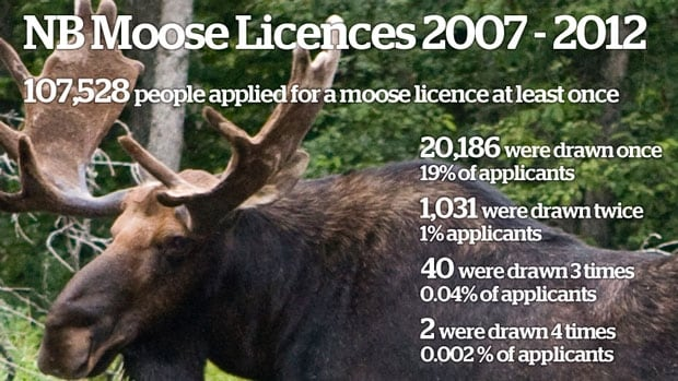 The Department of Natural Resources says a handful of applicants may have wrongly received online confirmation they were successful in the draw for a licence in this year's moose hunt.
