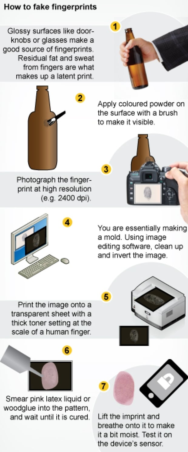 Fake fingerprint graphic