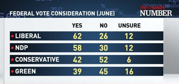 Federal Vote Consideration (June)