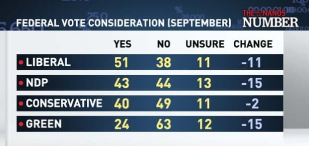 Federal Vote Consideration (September)