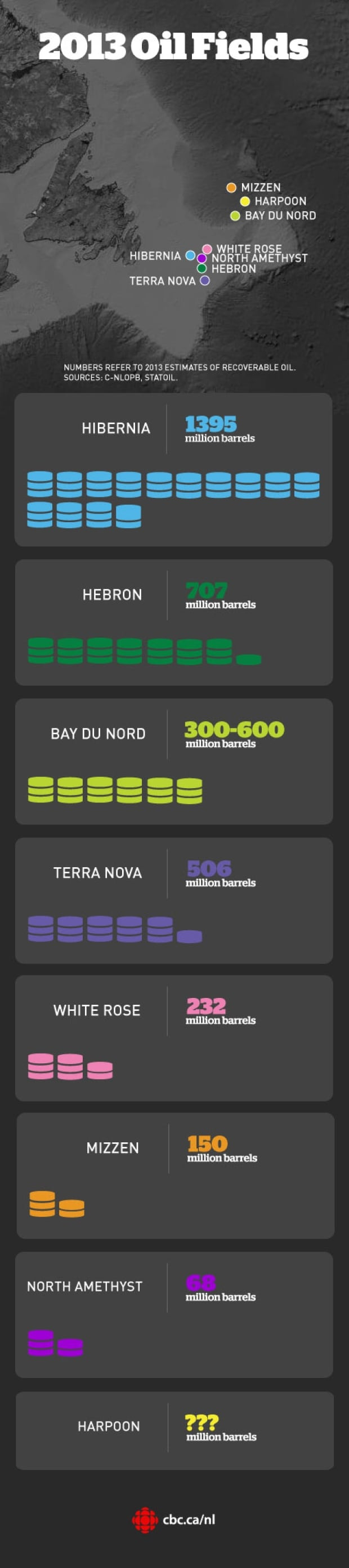 Infographic of 2013 Oil Fields