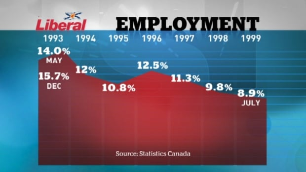 Unemployment rates under 1990s Liberals