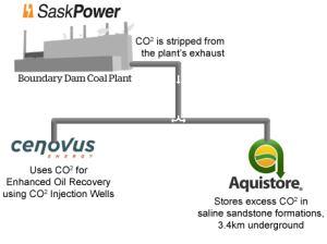 SaskPower and Aquistore