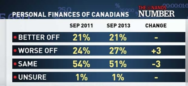 Personal Finances of Canadians