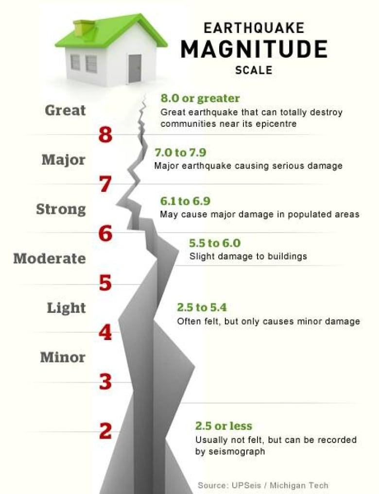 Richter Magnitude Scale Explained Cbc News