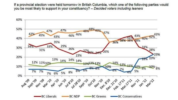 "The poll asked 800 B.C. voters ""If a provincial election were held tomorrow in British Columbia, which one of the following parties would you be most likely to support in your constituency?"""