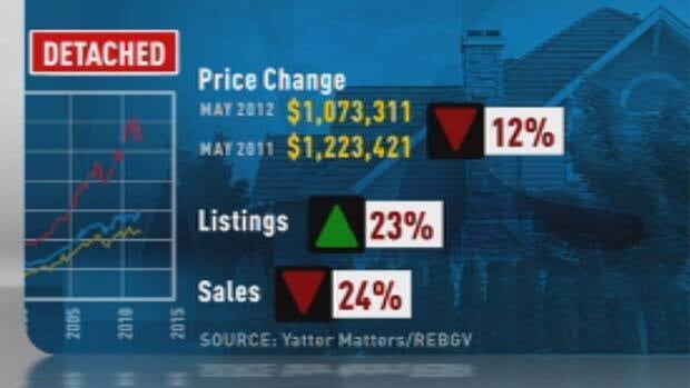 Listings way up, sales way down: Vancouver's market could be setting up for big price drops, but one expert says it's still too soon to tell.