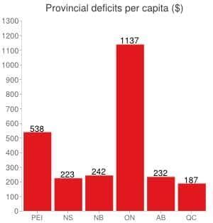 pe-mi-deficit-per-capita