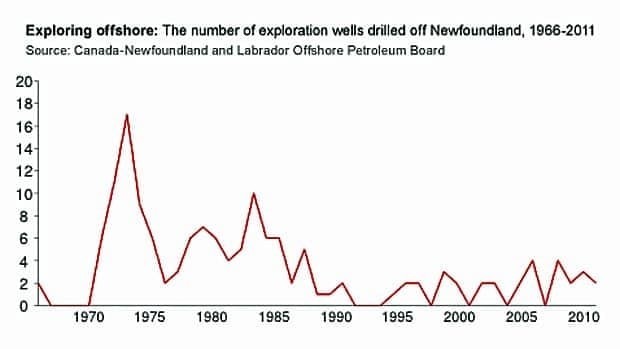 The number of exploration wells drilled in Newfoundland peaked in the 1970s and 1980s.