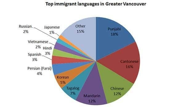 The 2011 Stats Canada Census found about 712,000 Vancouver residents reported speaking a language at home most often that was not English or French.