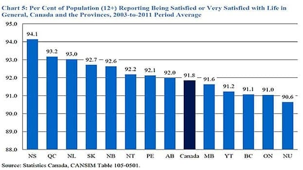 Nova Scotia, Quebec and Newfoundland and Labrador ranked the highest in overall satisfaction, according to the study.