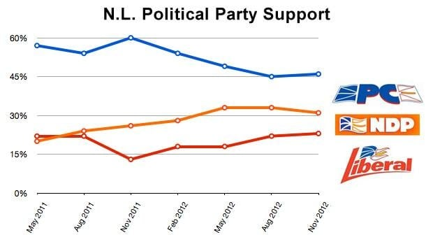 Results of CRA's quarterly tracking polls show changes in voter support for the three main political parties.