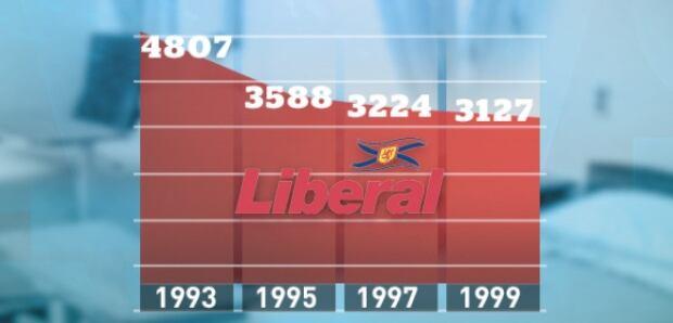 Hospital beds in Nova Scotia under the Liberals