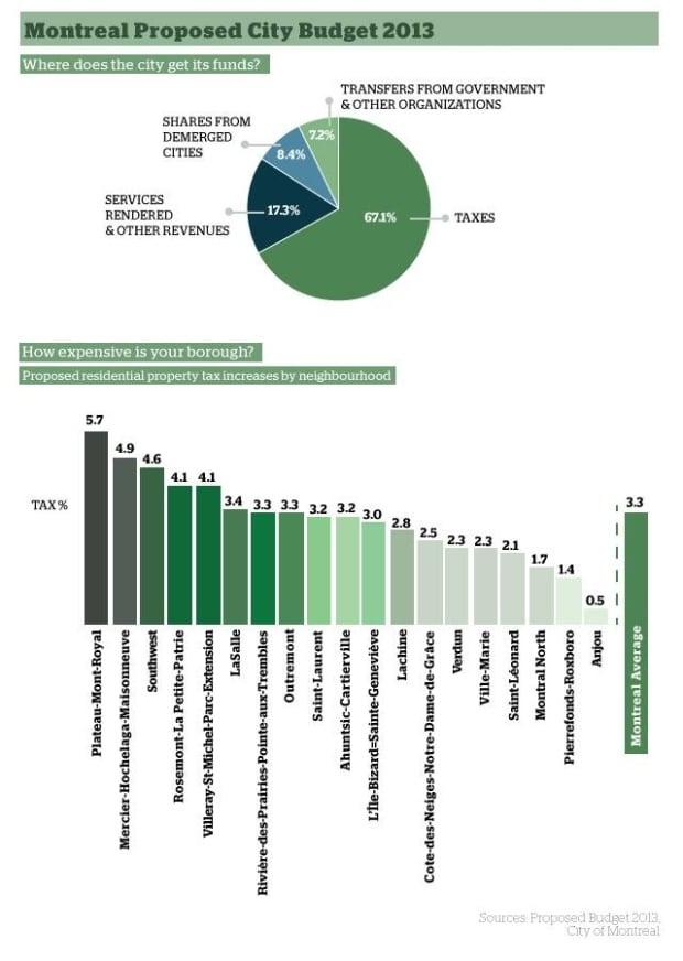 montreal-city-budget-2013-1030