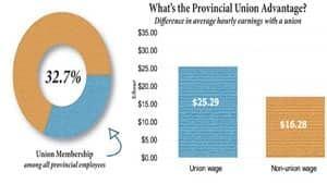 pe-mi-union-adv-chart