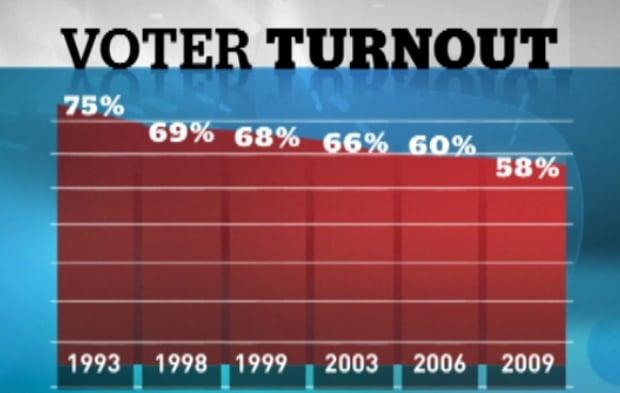 Voter turnout in Nova Scotia