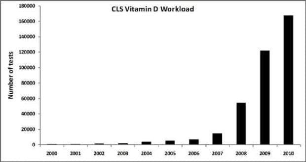 cgy-vitamin-d-chart